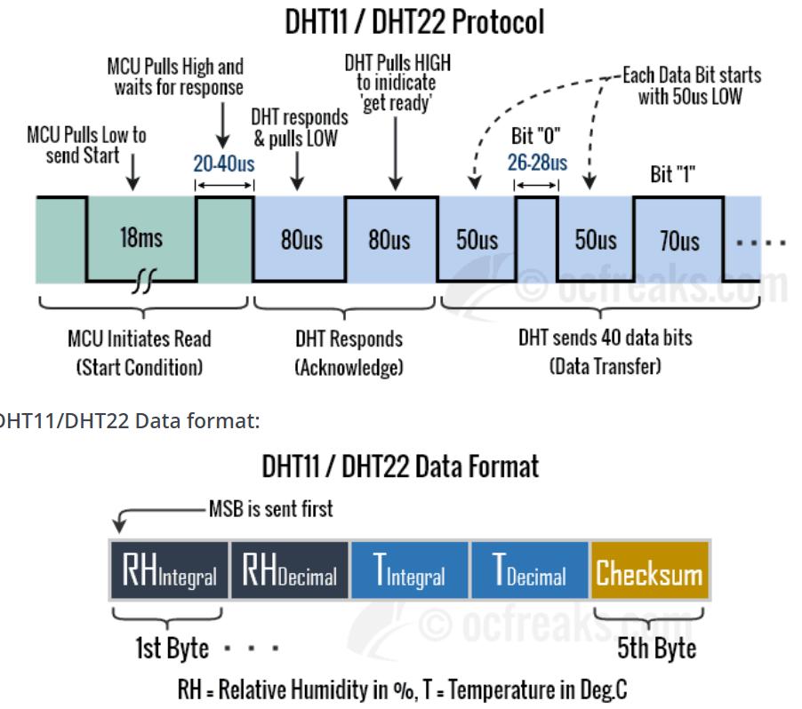 protocolo de comunicacao dht11