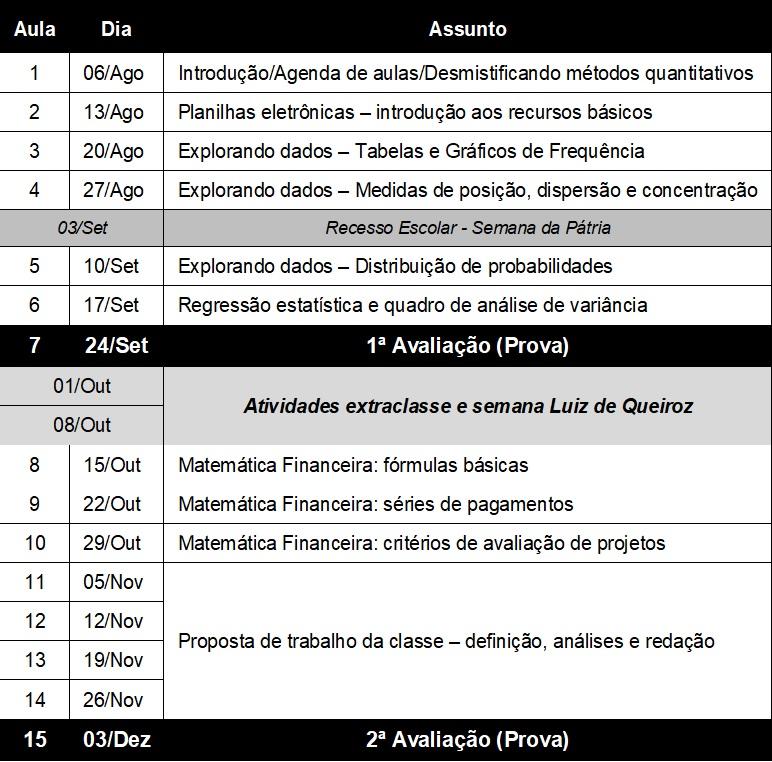 Programa de aulas da LCF280
