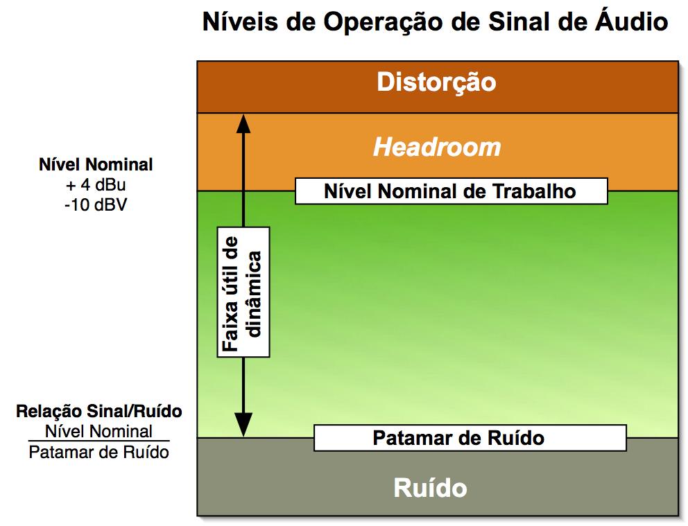 Níveis de Operação de Sinal de Áudio