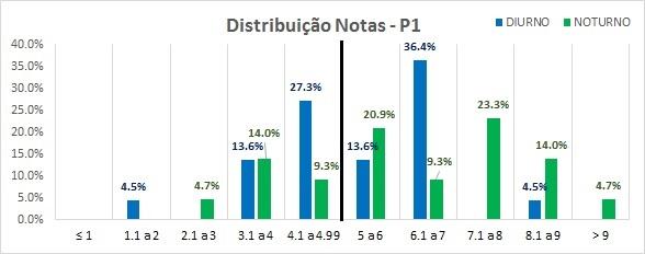 Distribuição Frequência Notas - P1